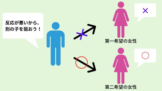 女性の反応が悪ければ、別の子を狙うべき