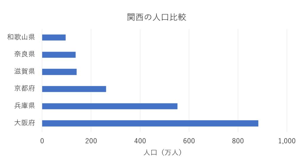 関西の人口比較