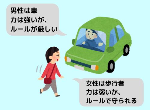 男性は車、女性は歩行者
