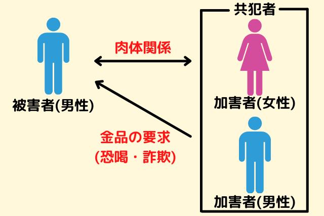 美人局の解説図