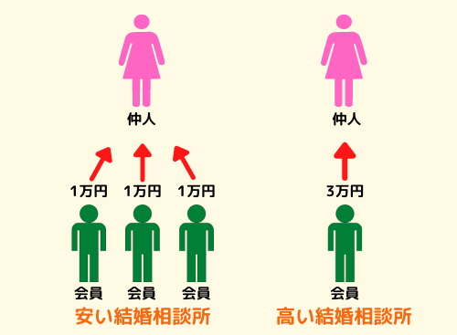 安い結婚相談所・高い結婚相談所の比較