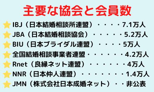 主要な協会と会員数 IBJ(日本結婚相談所連盟)・・・7.1万人 JBA(日本結婚相談協会)・・・・5.2万人 BIU(日本ブライダル連盟)・・・5万人 全国結婚相談事業者連盟・・・・・4.2万人 Rnet(良縁ネット連盟)・・・・・4万人 NNR(日本仲人連盟)・・・・・・1.4万人 JMN(株式会社日本成婚ネット)・非公表